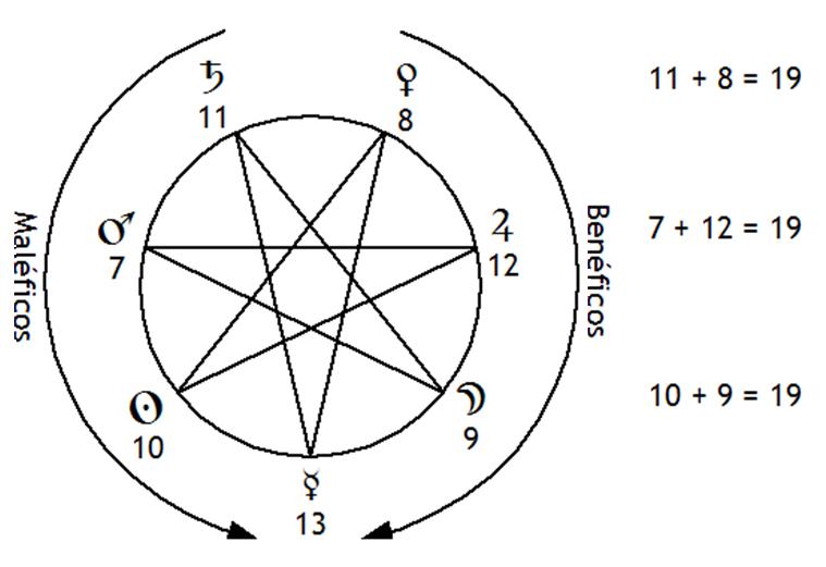 Firdarias fig 8